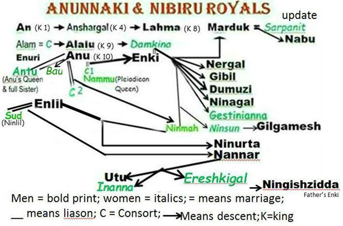 ANUNNAKI WHO'S WHO with illustrations   ENKI SPEAKS
