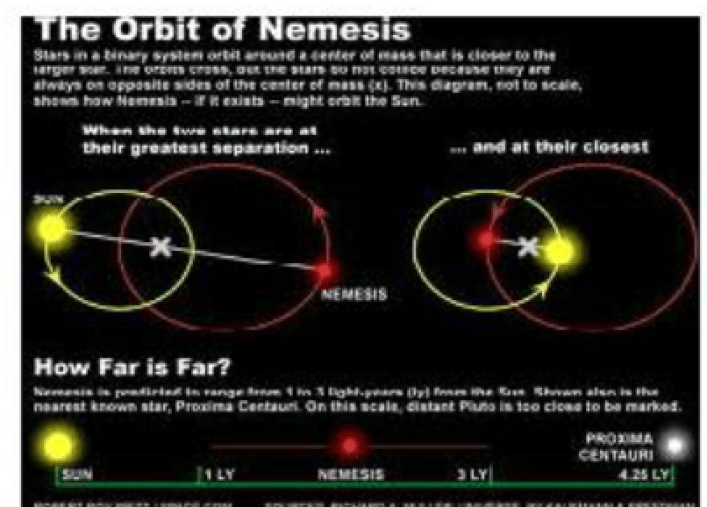 Nemesis Orbit