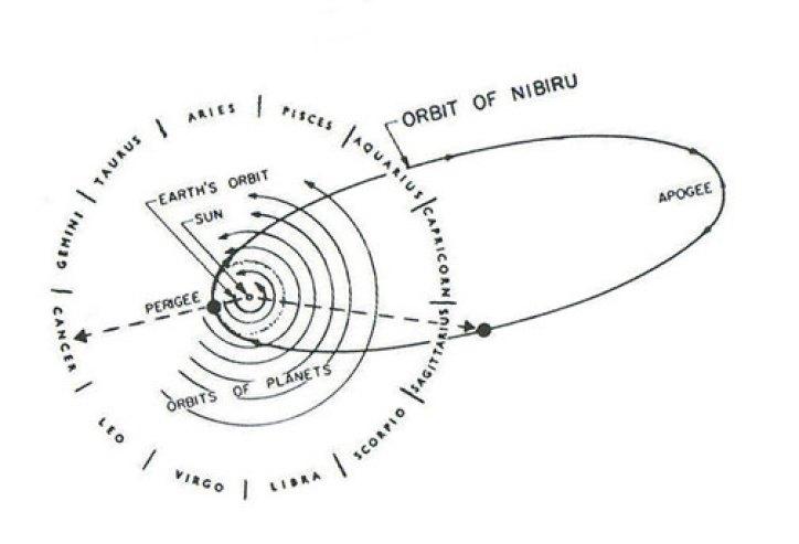 Tiamat's Orbit