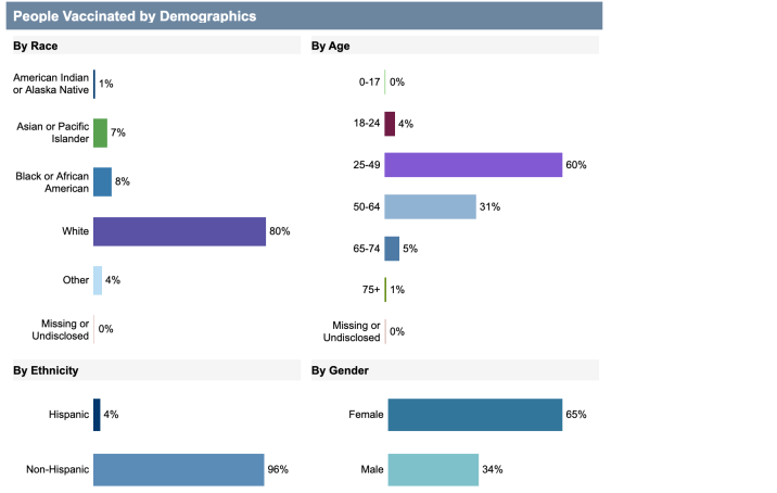 Datos demográficos de personas vacunadas