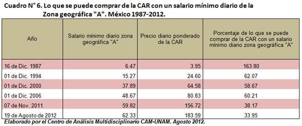 Lo que se puede comprar de la CAR con un salario mínimo diario 1987-2012