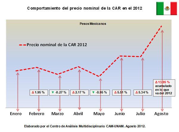 Comportamiento del precio nominal de la CAR en el 2012
