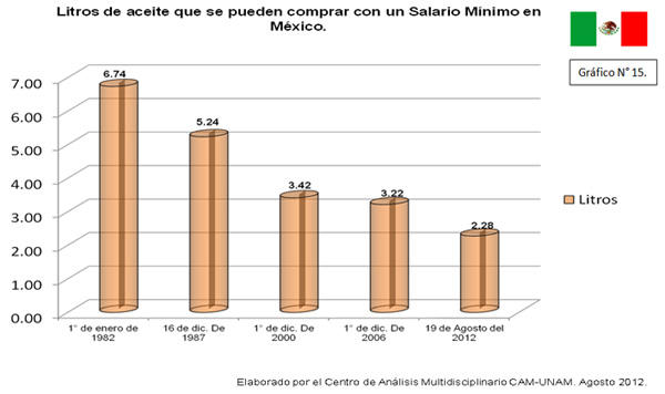 Gráfico Litros de aceite que se pueden comprar con un salario mínimo en México