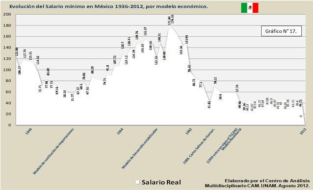 Evolución del salario Mínimo en México 1936-2012