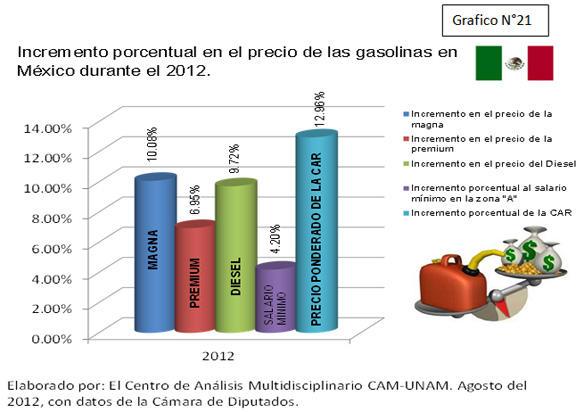 Gráfico Incremento porcentual de las gasolinas durante 2012