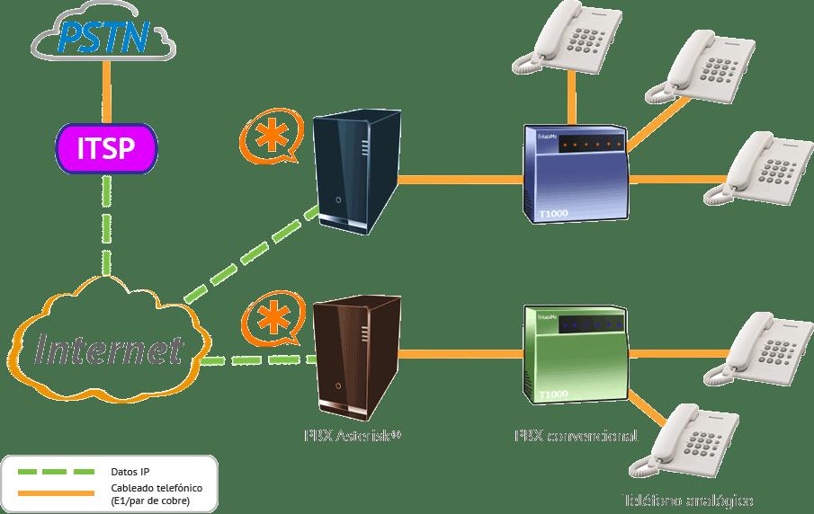 Asterisk como gateway