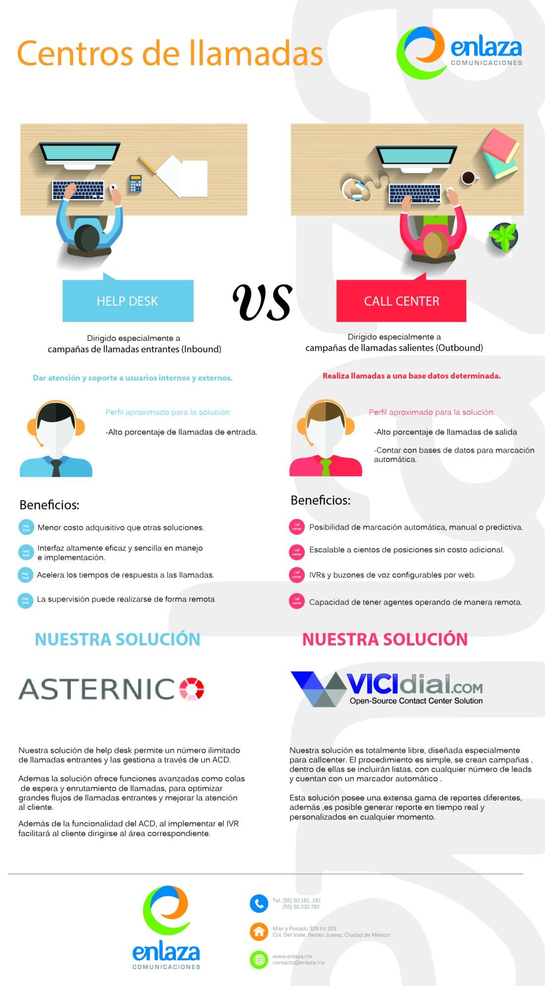 centros-de-llamadas-infografia