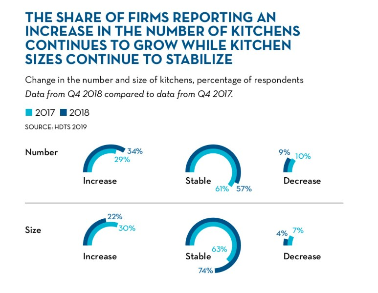 The share of firms reporting an increase in the number of kitchens continues to grow while kitchen sizes continue to stabilize