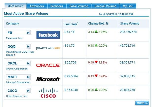 Evolución de las acciones de Facebook