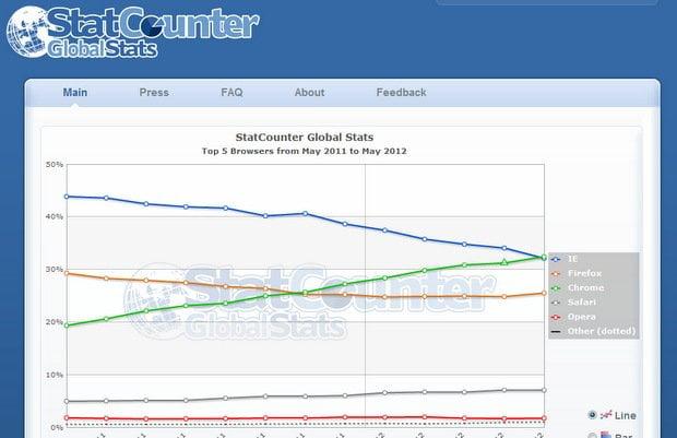 Estadísticas de navegadores statcounter.com