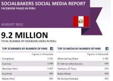 Socialbakers y su ranking sobre el Perú