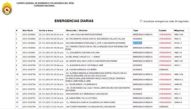Reporte de emergencia del Cuerpo General de Bomberos Voluntarios