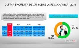 Sondeo de CPI (Cortesía diario Correo)
