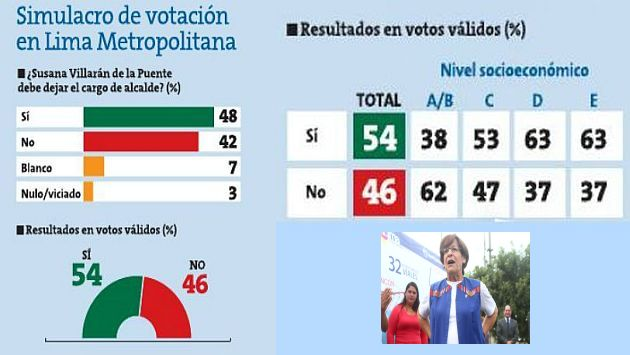 Los números ahora favorecen a Villarán (Cortesía Peru 21)