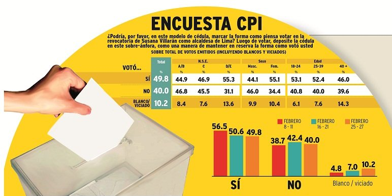 Encuesta de CPI / Cortesía diario Correo