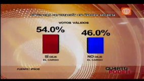 Encuesta de Ipsos - Perú (Video: América TV)