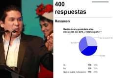 ENCUESTA: 40% votaba por Gastón Acurio y 29% lo apoya como chef
