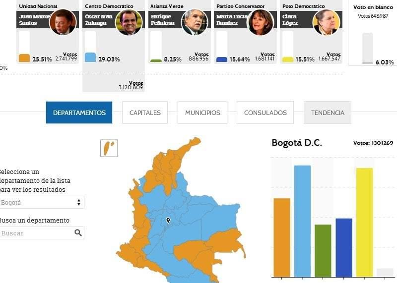 Elecciones en Colombia: Zuluaga supera a Santos pero habrá segunda vuelta