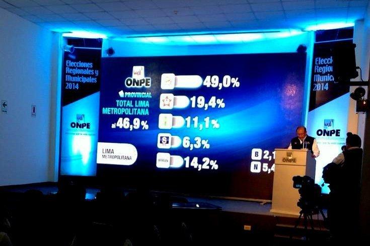 Castañeda 49%, Cornejo 19,4% y Villarán 11,1% según ONPE al 46,9%