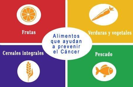 Resultado de imagen de Prevenir cáncer