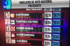 Encuesta de Ipsos sobre próximas elecciones en Perú