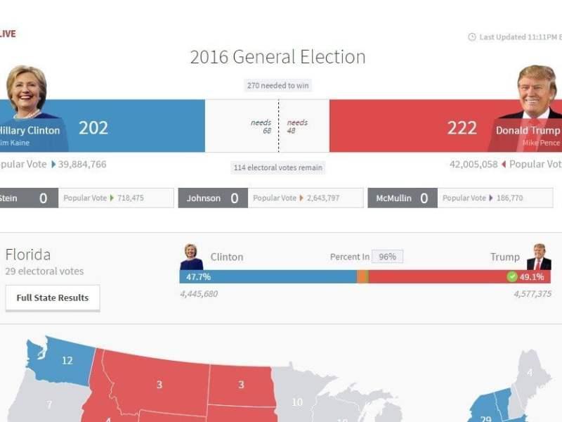 Donald Trump gana en Florida y saca ventaja a Hillary Clinton