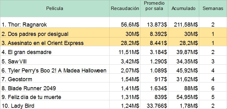 Record de los films