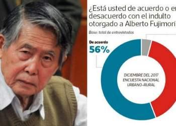 Encuesta sobre el indulto a Alberto Fujimori