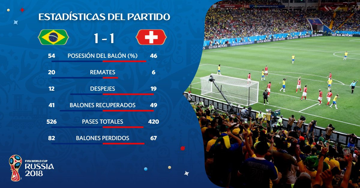 Brasil y Suiza empatan 1-1