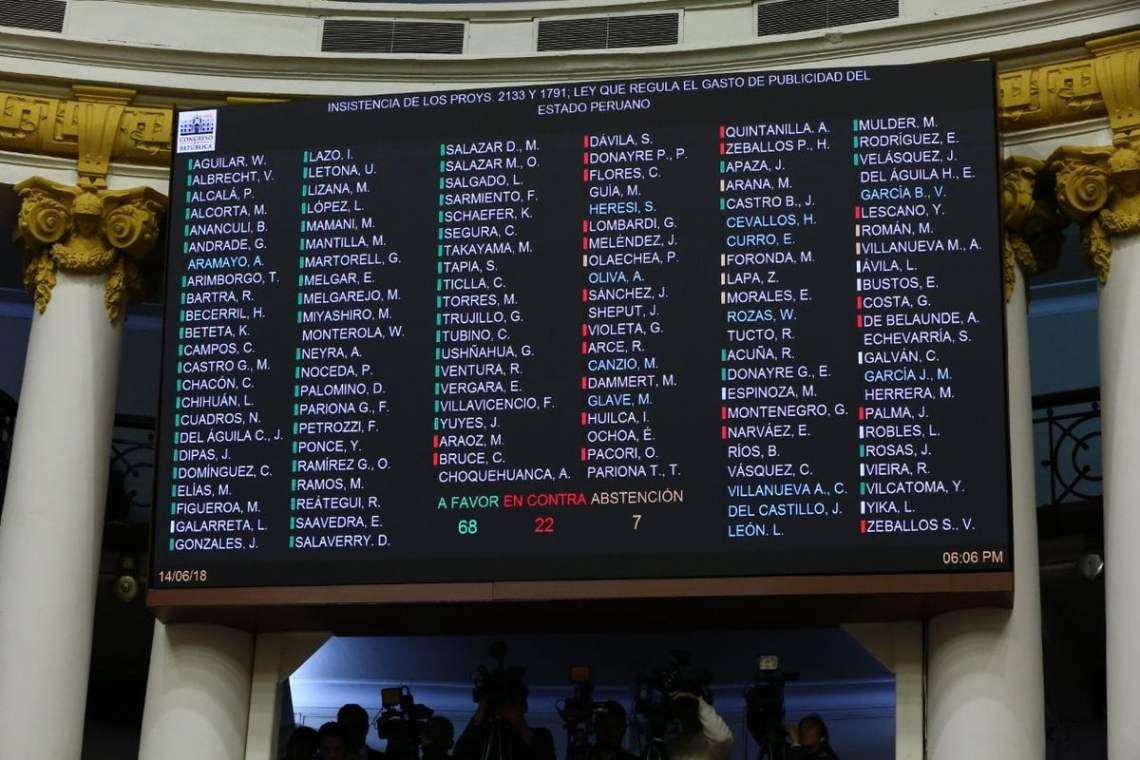 Congreso aprueba ley que prohíbe publicidad estatal en medios privados.