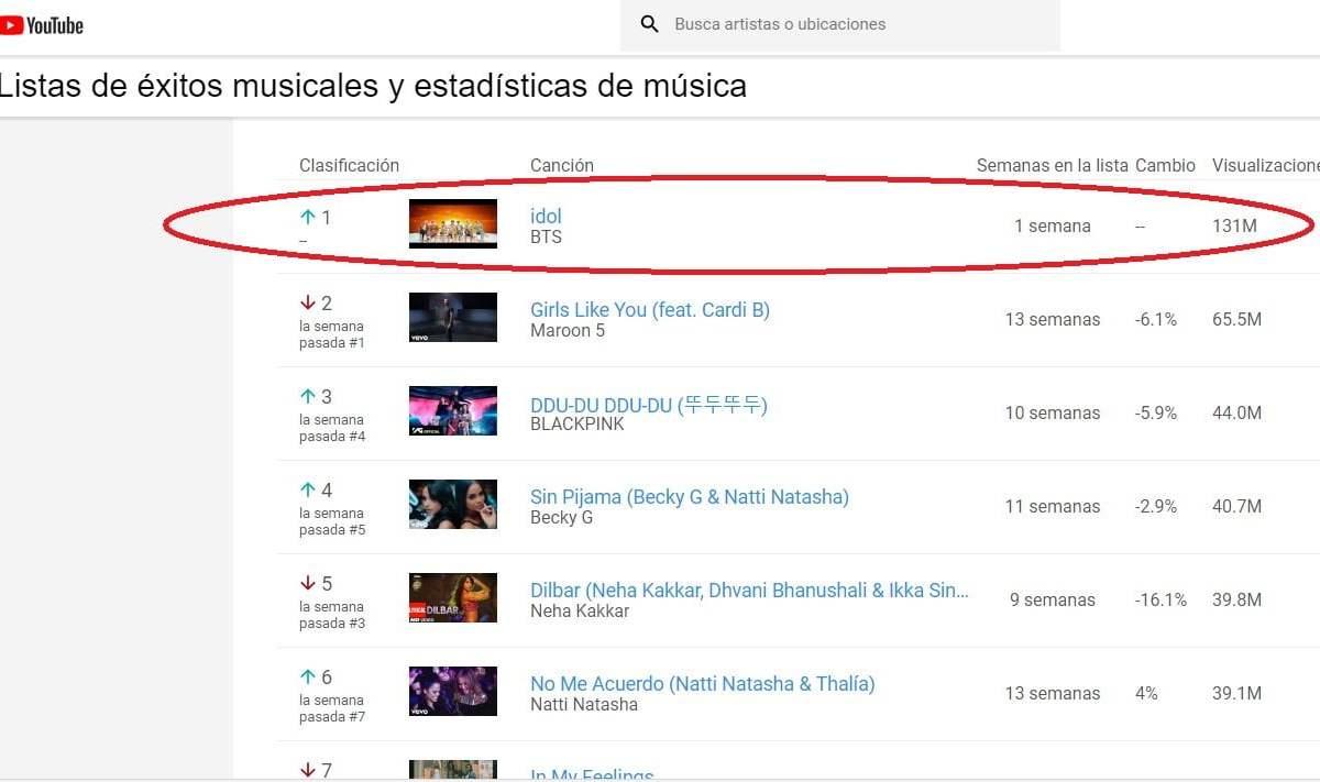 BTS y el éxito de Idol en YouTube