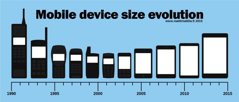 Evolución de los celulares hasta el 2015