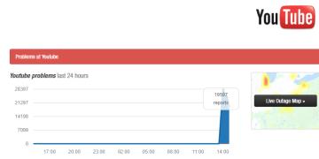 Caída mundial de YouTube en downdetector