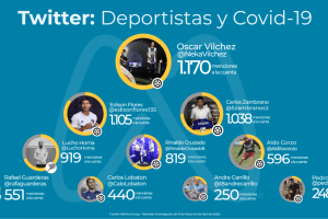 Deportistas peruanos más activos en Twitter durante el aislamiento social