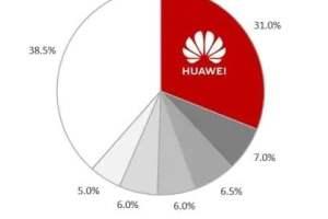 Huawei FusionDC ocupa el puesto número 1 en el mercado mundial