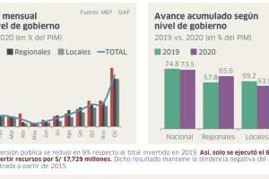 Inversión pública cae 9% en 2020 y se dejó de invertir recursos por S/ 17,729 millones.