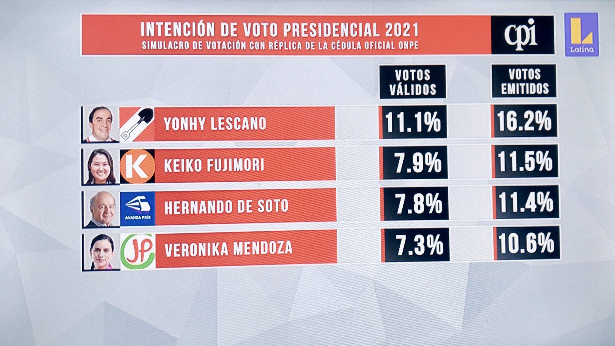 CPI: Simulacro de votación pone primero a Yonhy Lescano seguido de Keiko Fujimori y Hernando de Soto