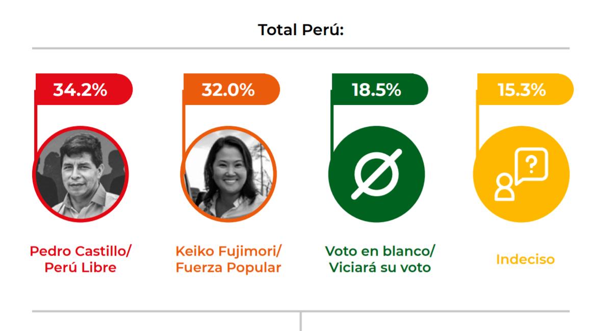Encuesta de CPI: Pedro Castillo 34.2%, Keiko Fujimori 32% e indecisos 15.3%