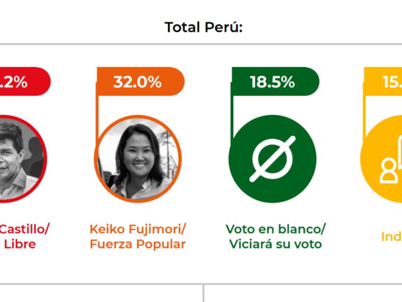 Encuesta de CPI, Pedro Castillo vs Keiko Fujimori