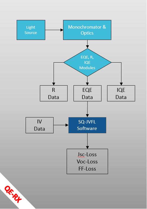 quantum efficiency system