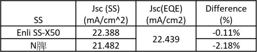 How the solar simulator with A+ spectrum can more accurately evaluate perovskite solar cells? B SS X Table 4 JscSS and JscEQE comparison table.