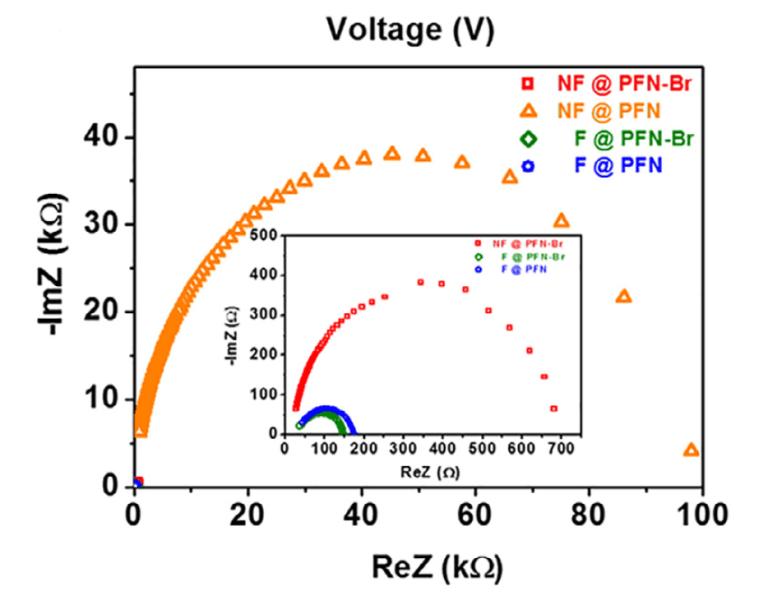efficient fullerene-free polymer solar cell