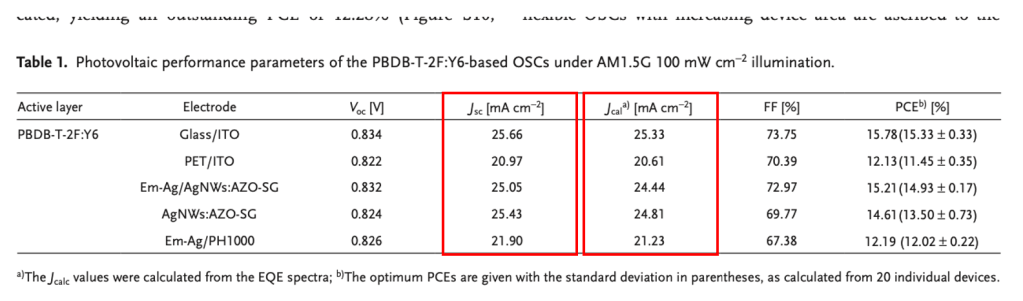 Photovoltaic performance parameters of the PBDB-T-2FY6-based OSCs