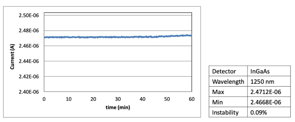 The light intensity instability of SG-O CIS/ALS/Light-Sensor wafer tester at 1250nm.