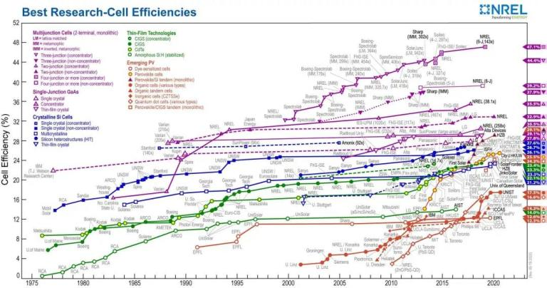 Nrel Perovskite efficiency 25.5%