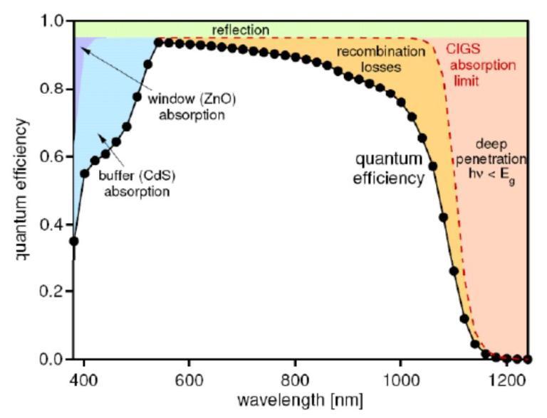 Solar Cell 銅銦鎵硒太陽能電池量子效率光譜