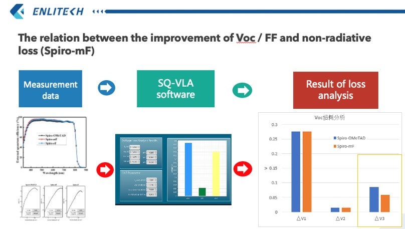 The relation between the improvement of VocFF and non-radiative loss (Spiro-mF)