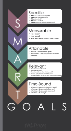 SMART Goals graphic - specific, measurable, attainable, relevant, time-bound. enliven wellness life coaching Toledo.