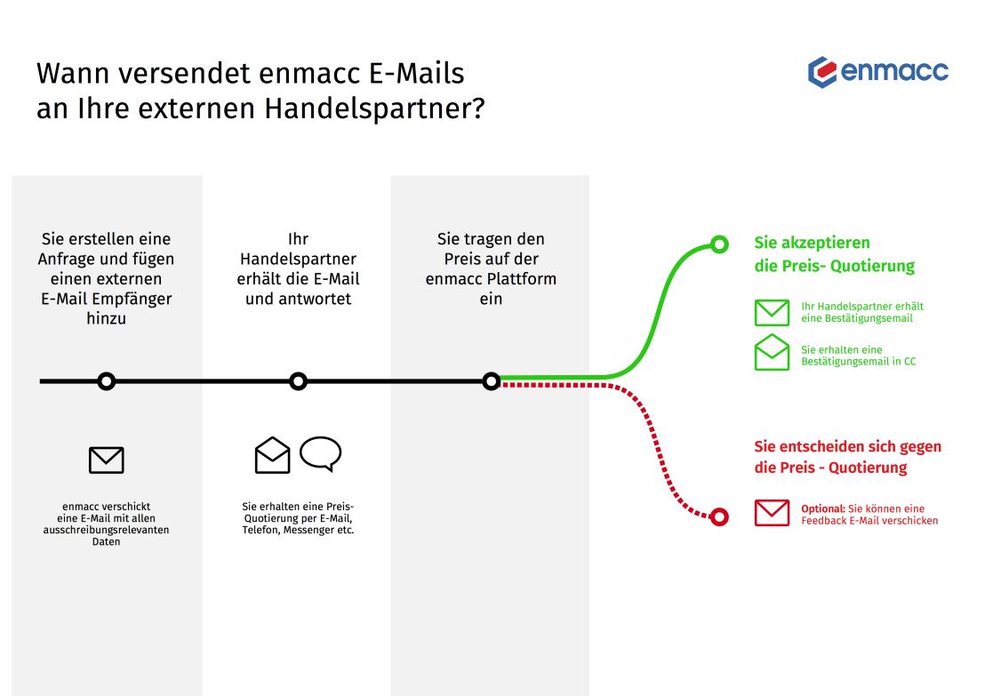 Übersicht über externe E-Mails