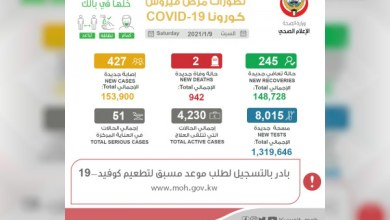 """صورة وكالة أنباء الإمارات – الكويت تسجل حالتي وفاة و427 إصابة جديدة بـ""""كورونا"""""""